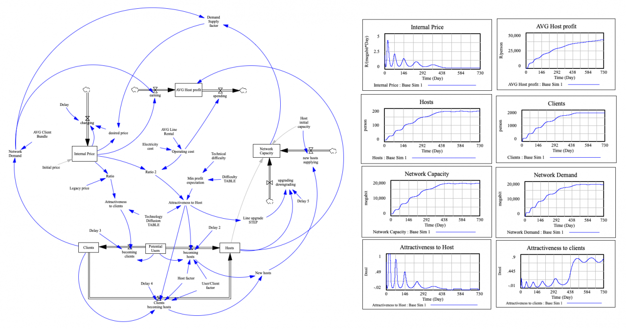 System Dynamics Model - simulating an Internet market ecosystem